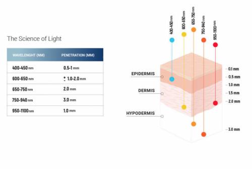 PERFECTIO ZERO GRAVITY SOINS MASSAGE ANTI-RIDES LED